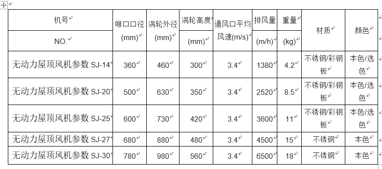 无动力屋顶风机运作的技术参数有哪些