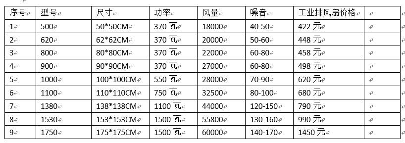 工业排风扇价格